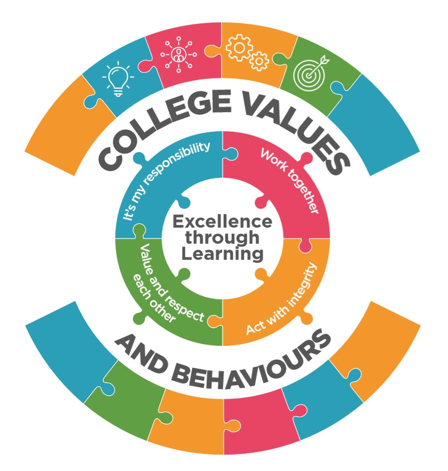 College Values and Behaviours -  It's my responsibility - Work together - Value and respect each other - Act with Integrity