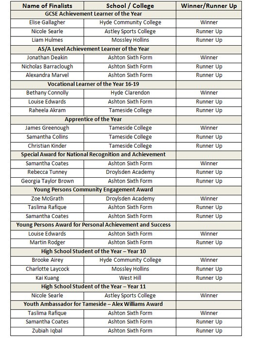 Pride of Tameside Youth Achievement Award Categories and Finalists.